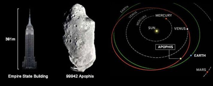 El asteroide Apofis pasara por la Tierra en 2029
