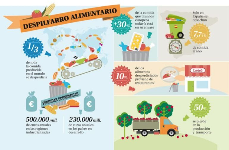 ¿En el mundo Cuánta comida se desperdicia?