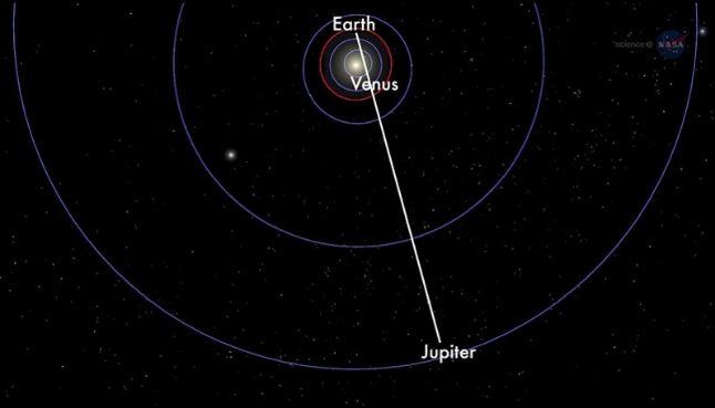 rceni - Júpiter y Venus -clima -de -la -tierra