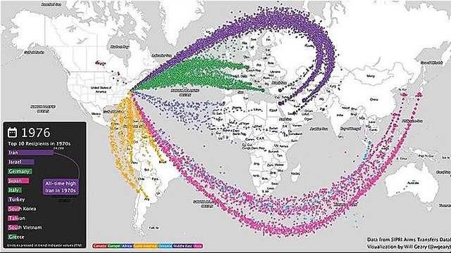 rceni - Estados Unidos mayor exportador de armas - del -planeta-