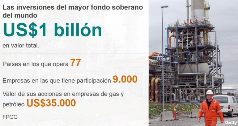El mayor fondo soberano del mundo se retira de las compañías petroleras