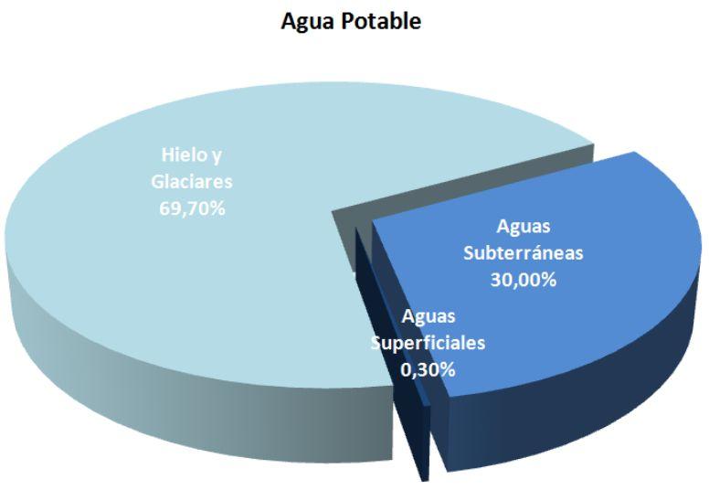 La escasez generalizada de agua dulce en la Tierra se hará realidad muy pronto