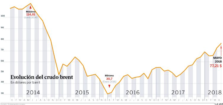 Petróleo Brent alcanza su máximo precio del año por decisión de Trump sobre Irán