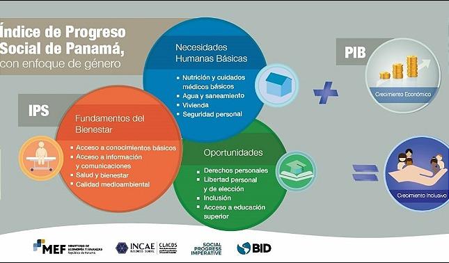 rceni - Índice de Progreso Social - por- género -Panamá- el -primer- país- que- lo- tiene-