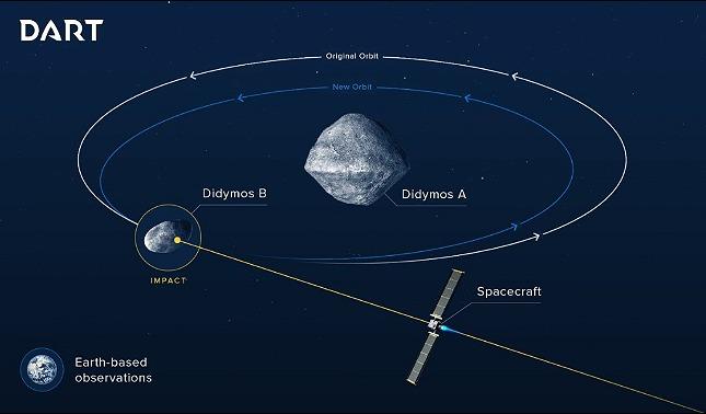 rceni - Asteroide 65803 Didymos -NASA- y -ESA- crean- plan- para- desviarlo-