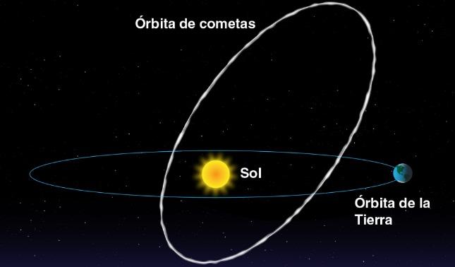 rceni - Lluvia de meteoritos oriónidas - sera- vista- desde -octubre- hasta -noviembre-